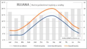 Roční průměrné teploty Rujána